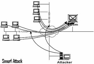 DOS attack